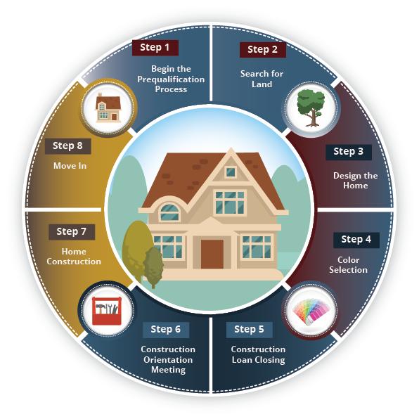 Build Process - Diyanni Homes